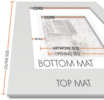 matboard guide showing art work size, opening size and outer size and other definitions by matboard and more