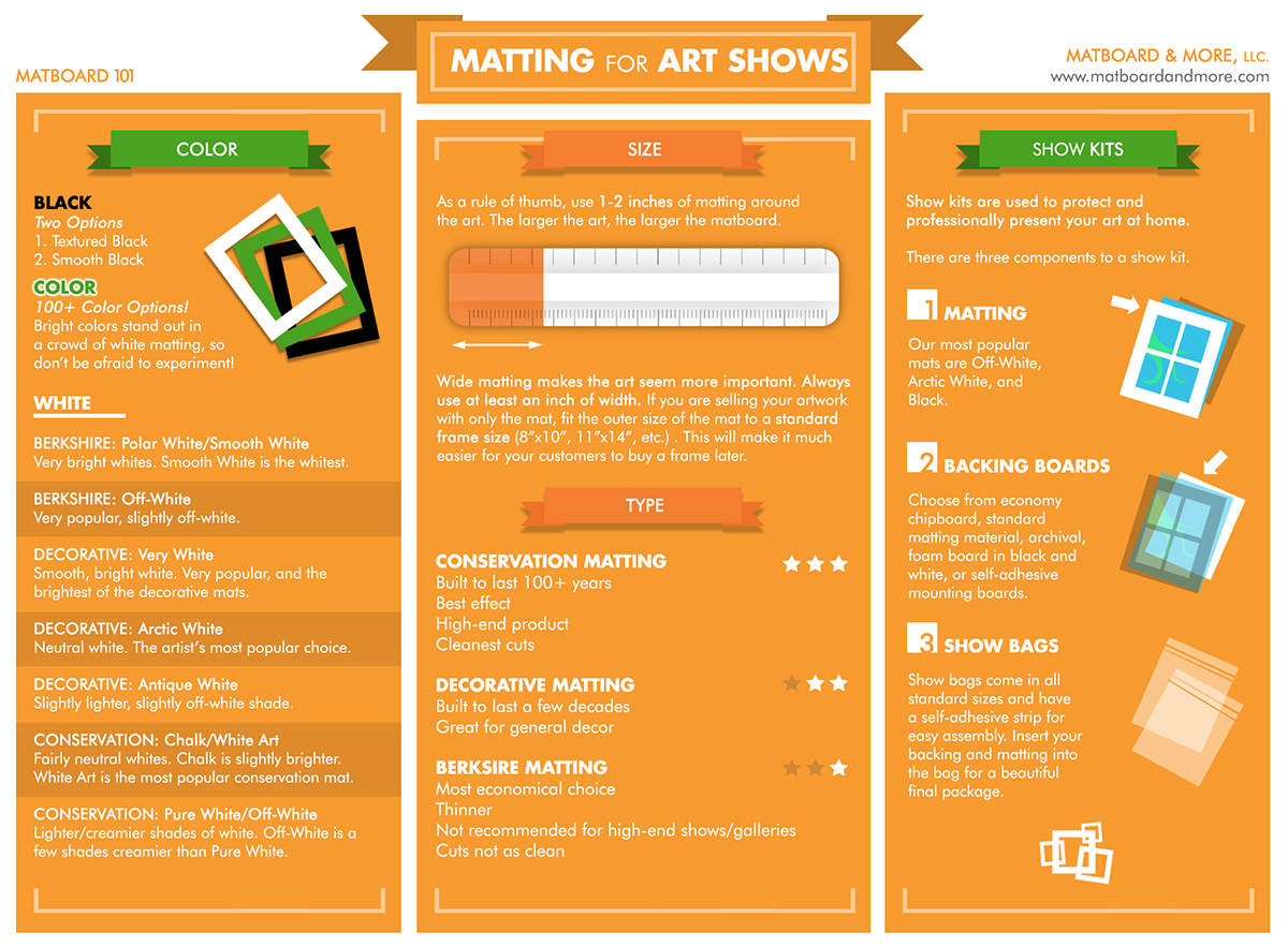 infographic on matting for art shows including details about sizes and matboard quality